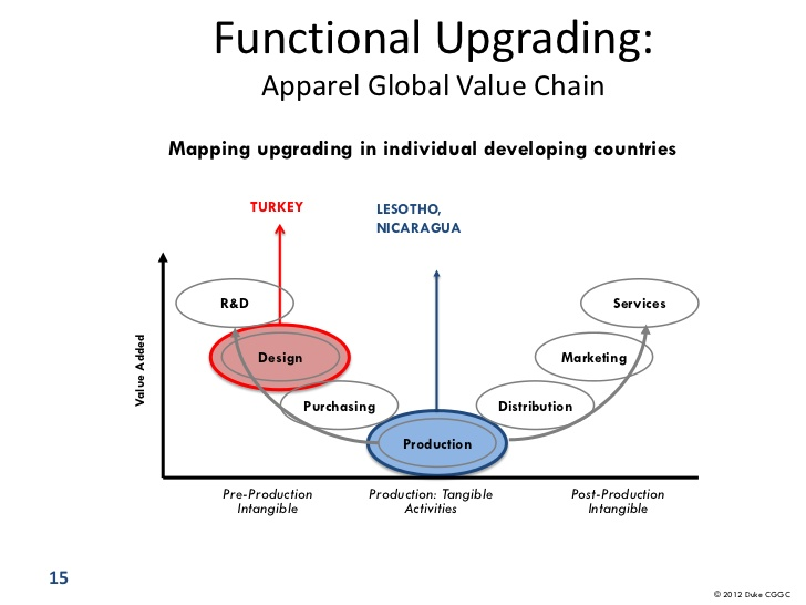 Do Global Value Chains Offer Developing Countries Learning and Innovation Opportunities?
