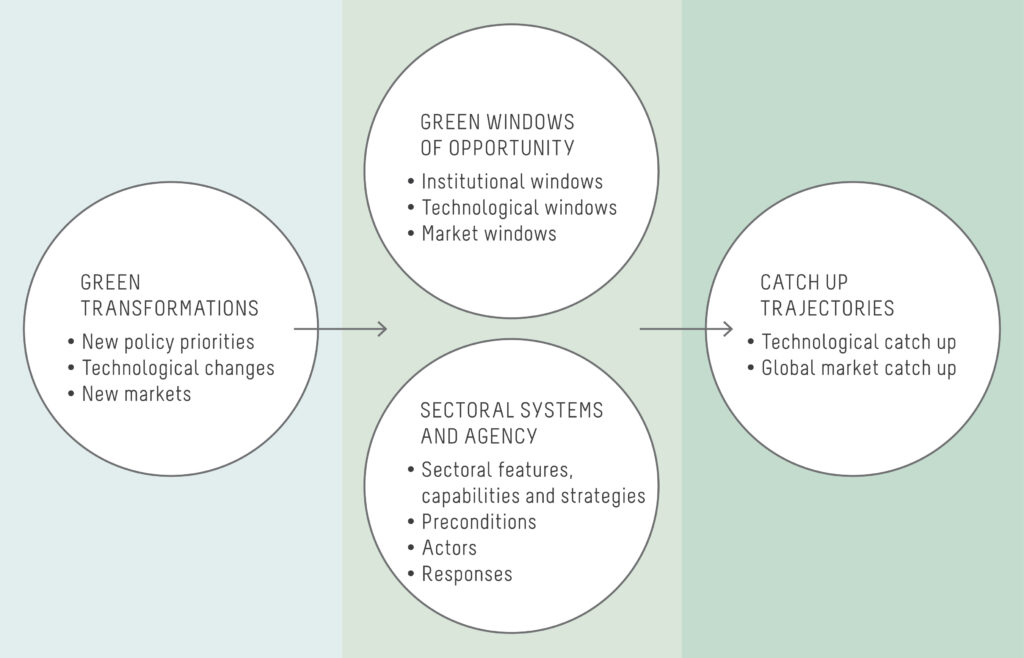 Green windows of opportunity: latecomer development in the age of transformation toward sustainability
